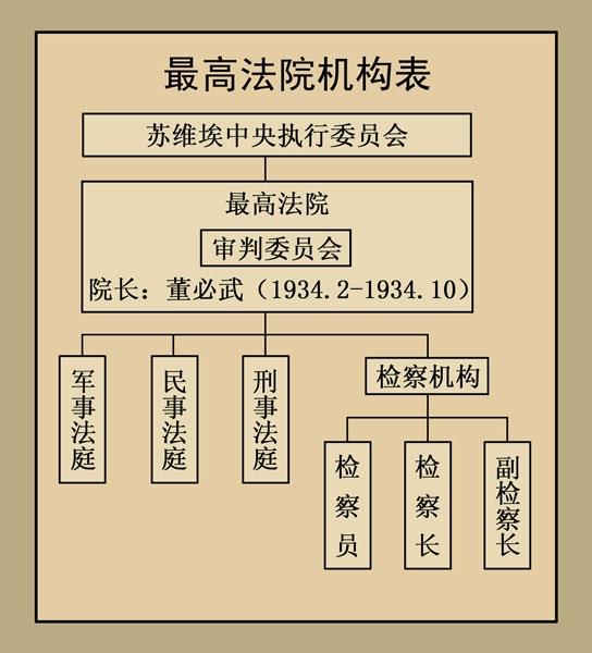 人民法院机构沿革与用印变化,是司法传统的重要组成部分。笔者在学习研究这部分历史中,已经感觉它已经超越了简单的知识叠加的范畴。从中可以管窥人民司法的内在生命力和光明的前景。 一、中央苏区审判机构与治印 20世纪20年代末30年代初,中华苏维埃共和国临时中央政府设立了从中央到地方及军队的各级审判机构。 1927年3月,湖北红安县审判委员会成立。它被称为中国革命第一法庭。 1931年11月7日至20日,第一次全国苏维埃代表大会在江西省瑞金县叶坪村召开,宣告了中华苏维埃共和国的建立,并成立了中华苏维埃共和国临时中